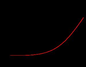 努力と差別化(イメージ図)