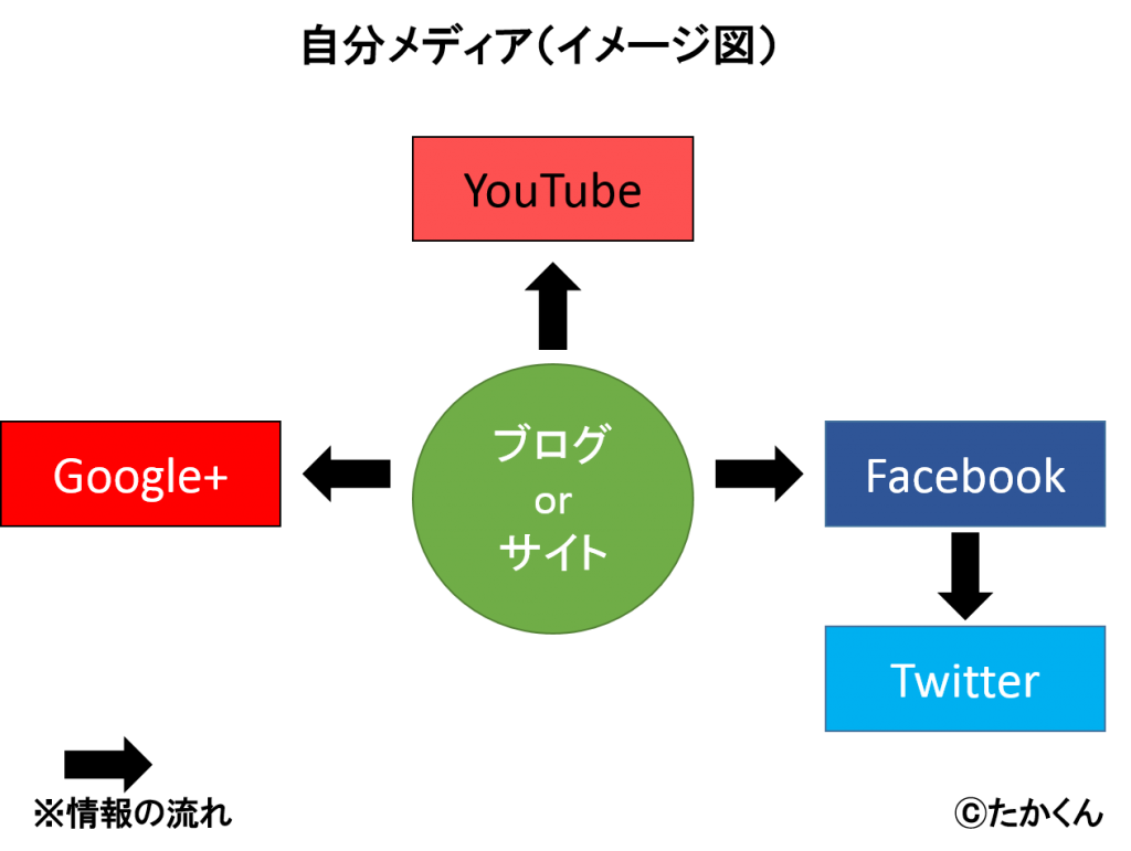 自分メディア(イメージ図)